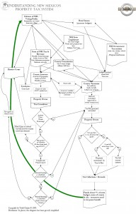 propertytaxprocess-flowchart2