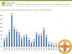 % of inventory turn every year - Albuquerque Apartments